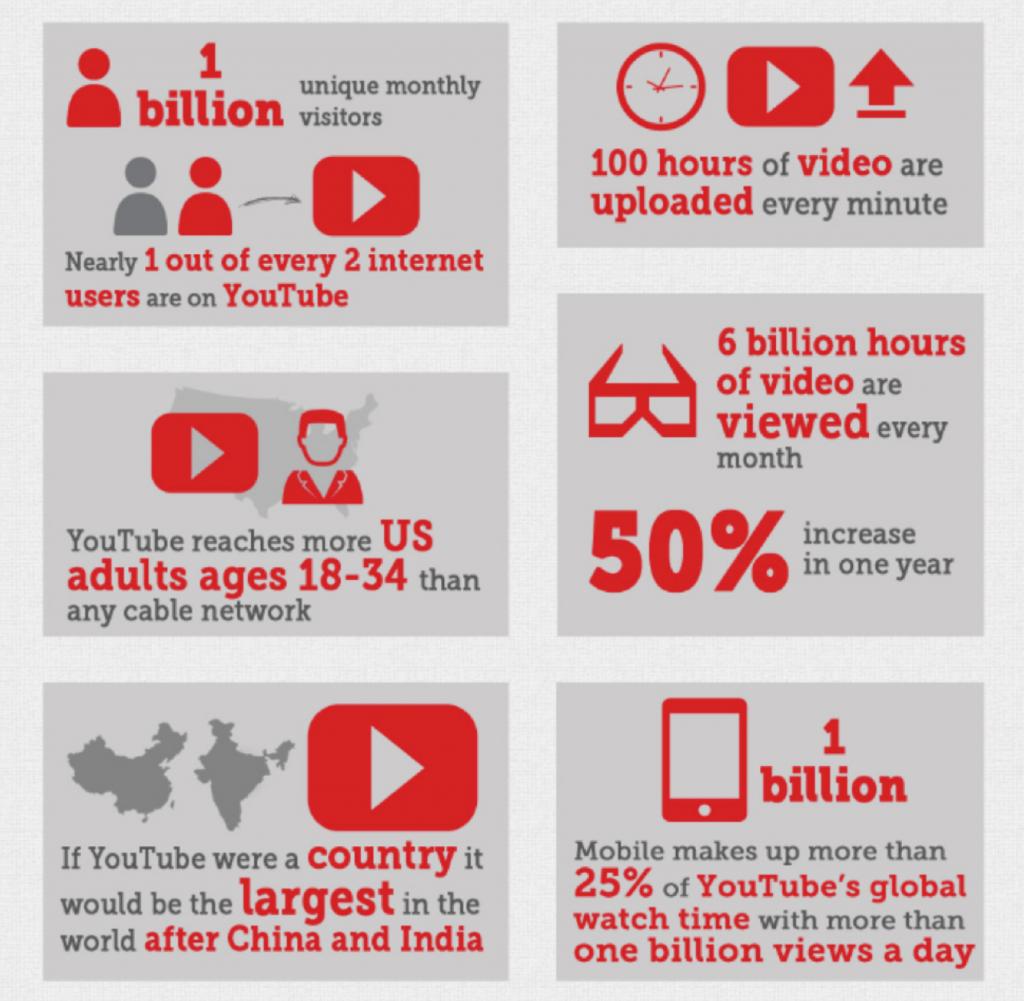 بیشتر از ویدیو در مطالب خود استفاده کنید